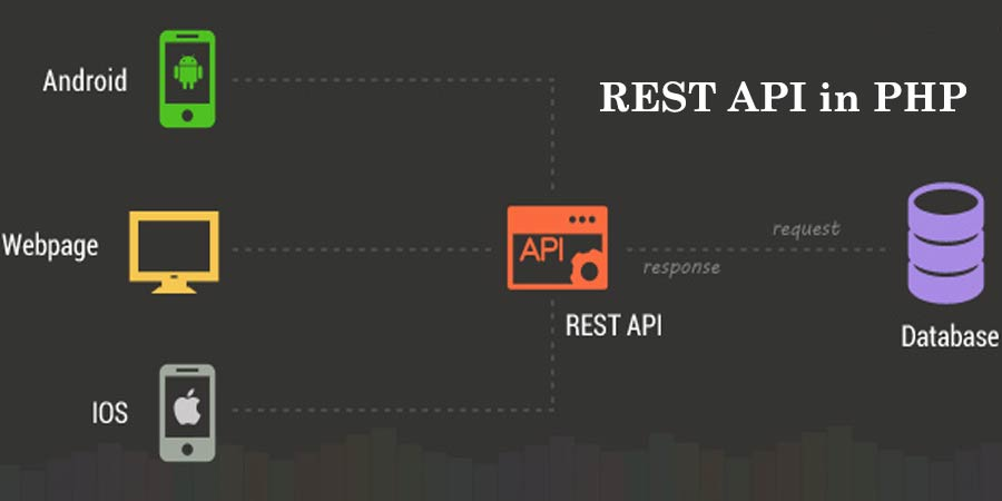What is REST API in PHP