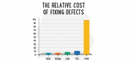 Cost of defect in Software