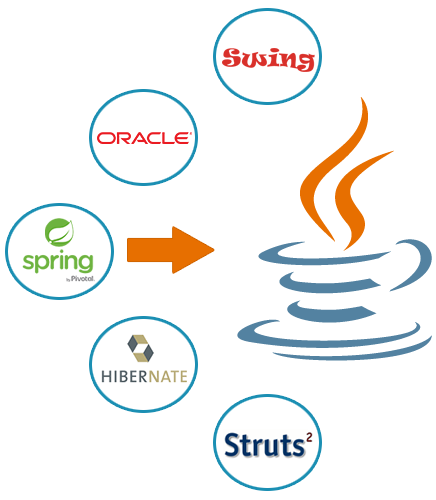 Java Development Services India